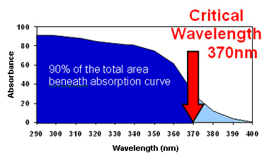 graph-of-critical-wavelength-370nm