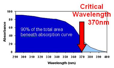 graph-of-critical-wavelength-370nm