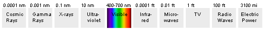 electromagnetic-spectrum-highlighting-visible-light-and-UV-radiation-