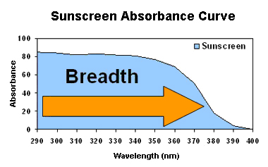 graph-of-sunscreen-absorbance-spectra-breadth