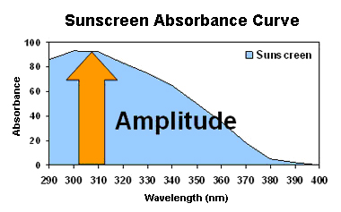 graph-of-sunscreen-absorbance-spectra-amplitude