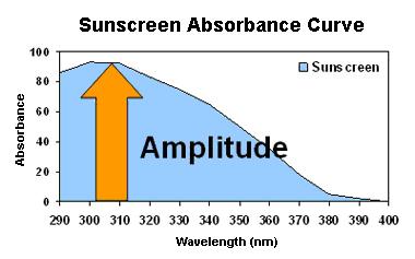 graph-of-sunscreen-absorbance-spectra-amplitude