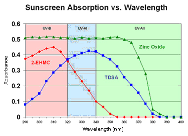 Graph-of-sunscreen-absorbance-vs-wavelength