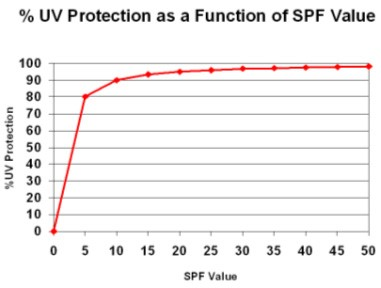 UV-protection-as-a-function-of-SPF