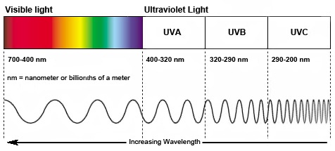 visible-light-and-UV-spectrums